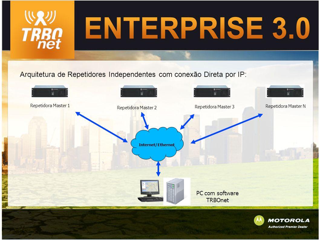 Arquitetura de Repetidores Independentes com conexão Direta por IP: