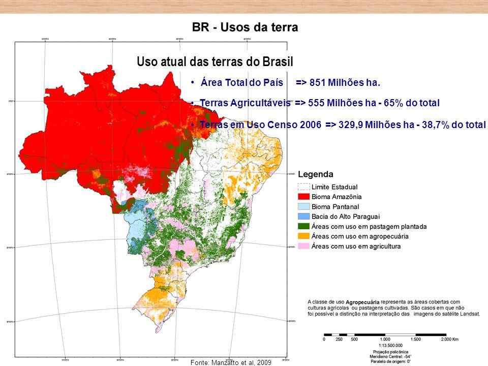 Uso atual das terras do Brasil