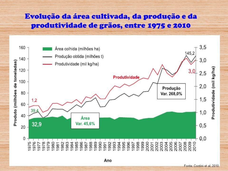 Evolução da área cultivada, da produção e da produtividade de grãos, entre 1975 e 2010
