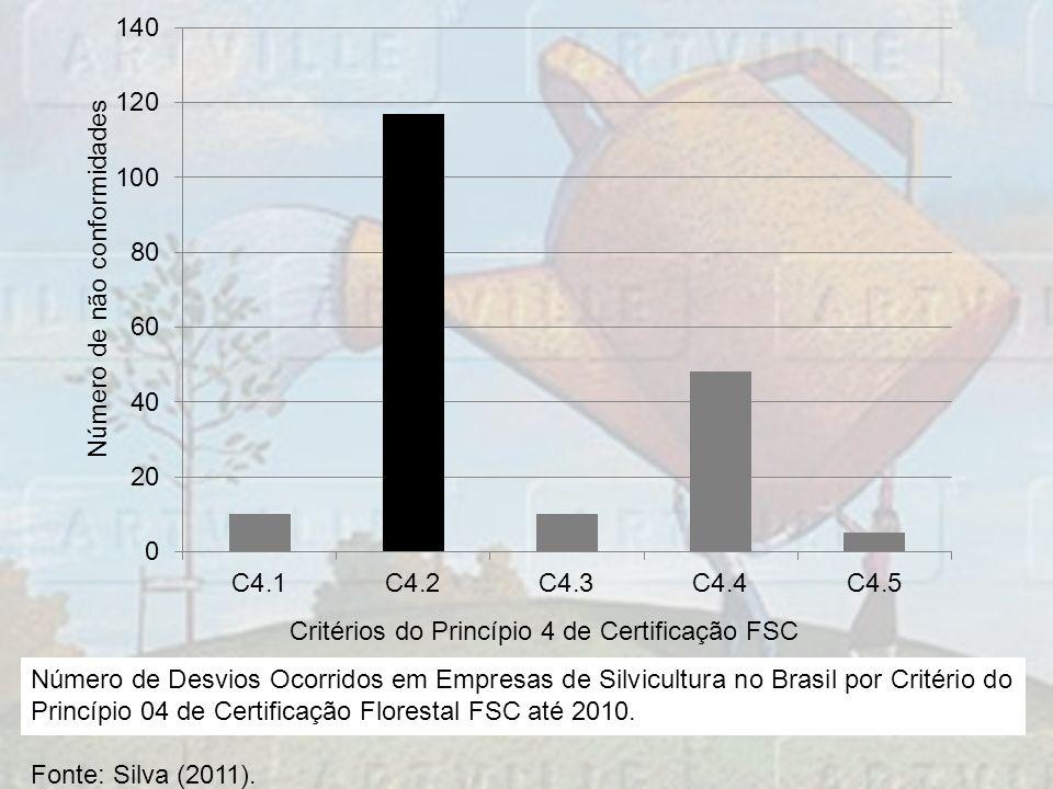 Número de Desvios Ocorridos em Empresas de Silvicultura no Brasil por Critério do Princípio 04 de Certificação Florestal FSC até 2010.