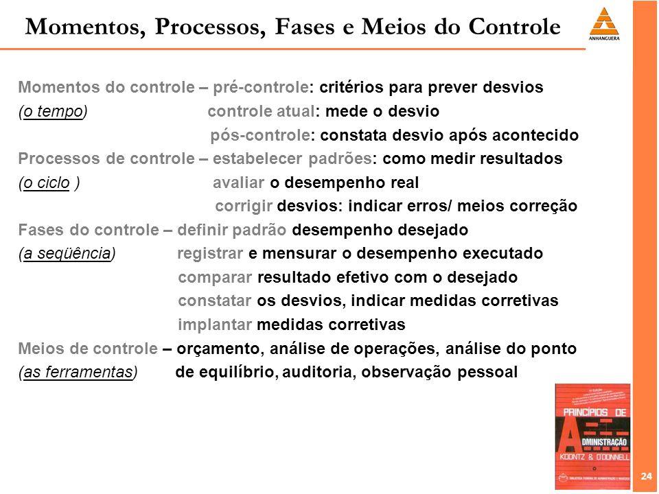 Momentos, Processos, Fases e Meios do Controle