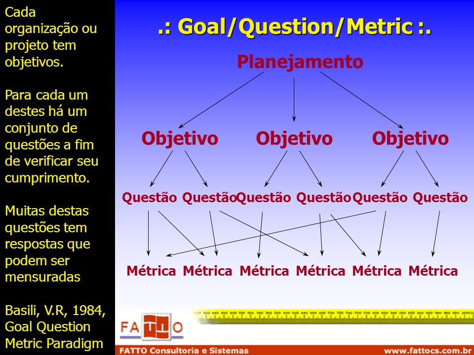 .: Goal/Question/Metric :.