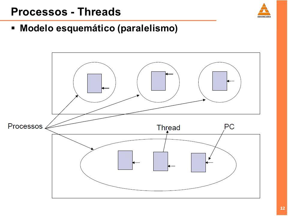 Processos - Threads Modelo esquemático (paralelismo)