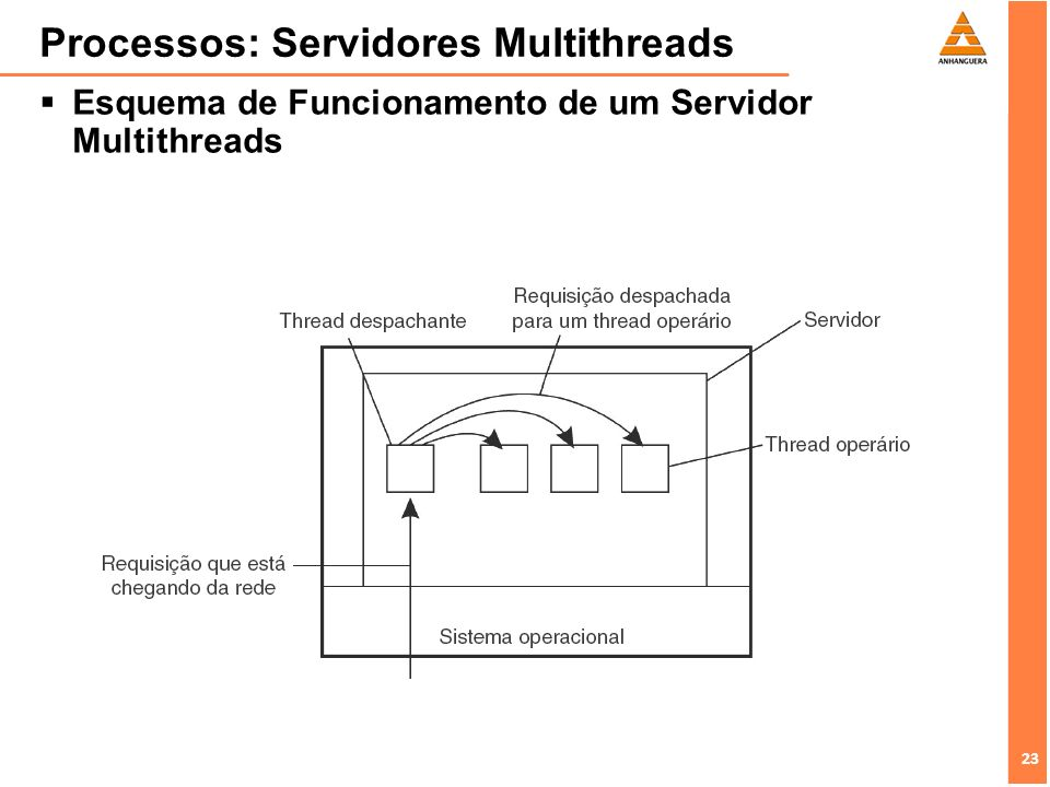 Processos: Servidores Multithreads