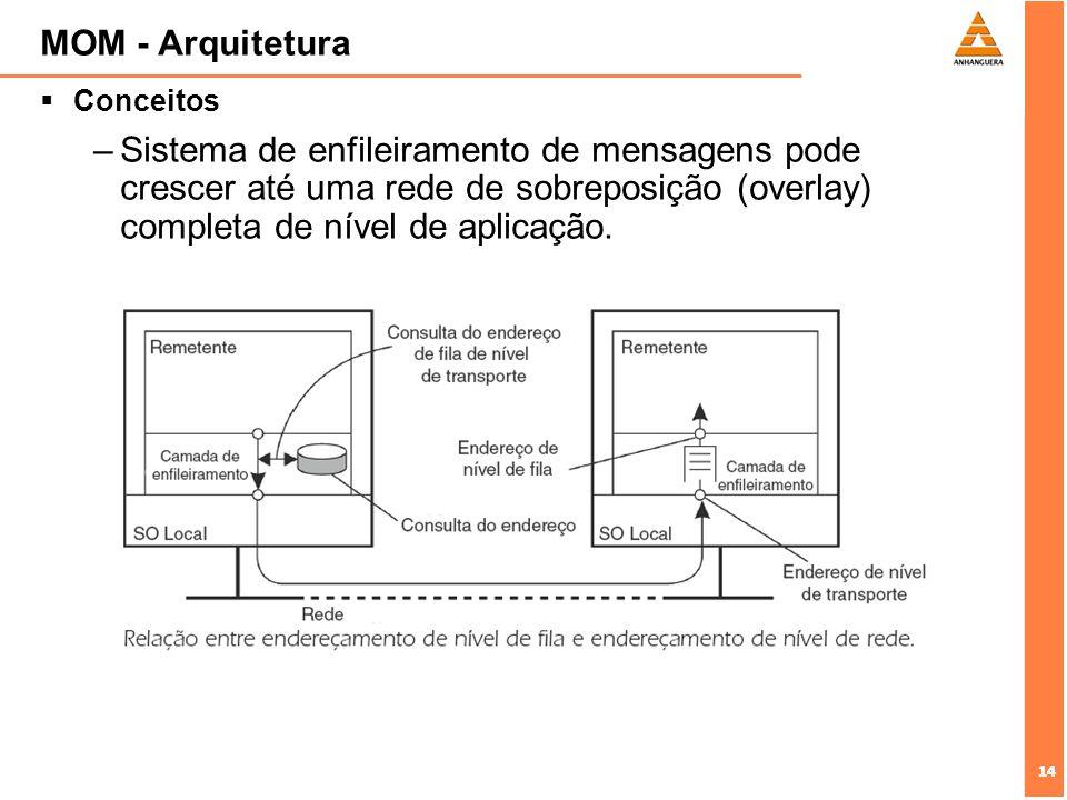 MOM - Arquitetura Conceitos.
