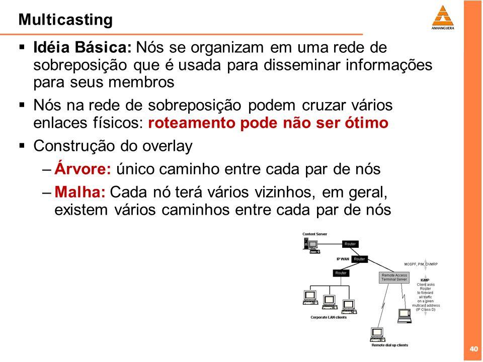 Multicasting Idéia Básica: Nós se organizam em uma rede de sobreposição que é usada para disseminar informações para seus membros.