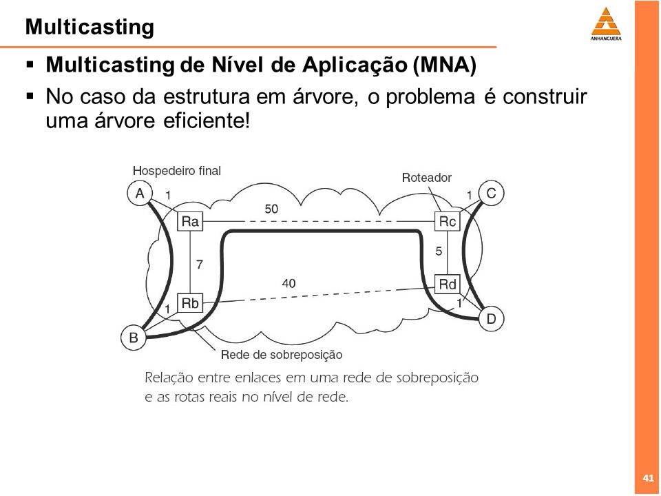 Multicasting Multicasting de Nível de Aplicação (MNA) No caso da estrutura em árvore, o problema é construir uma árvore eficiente!