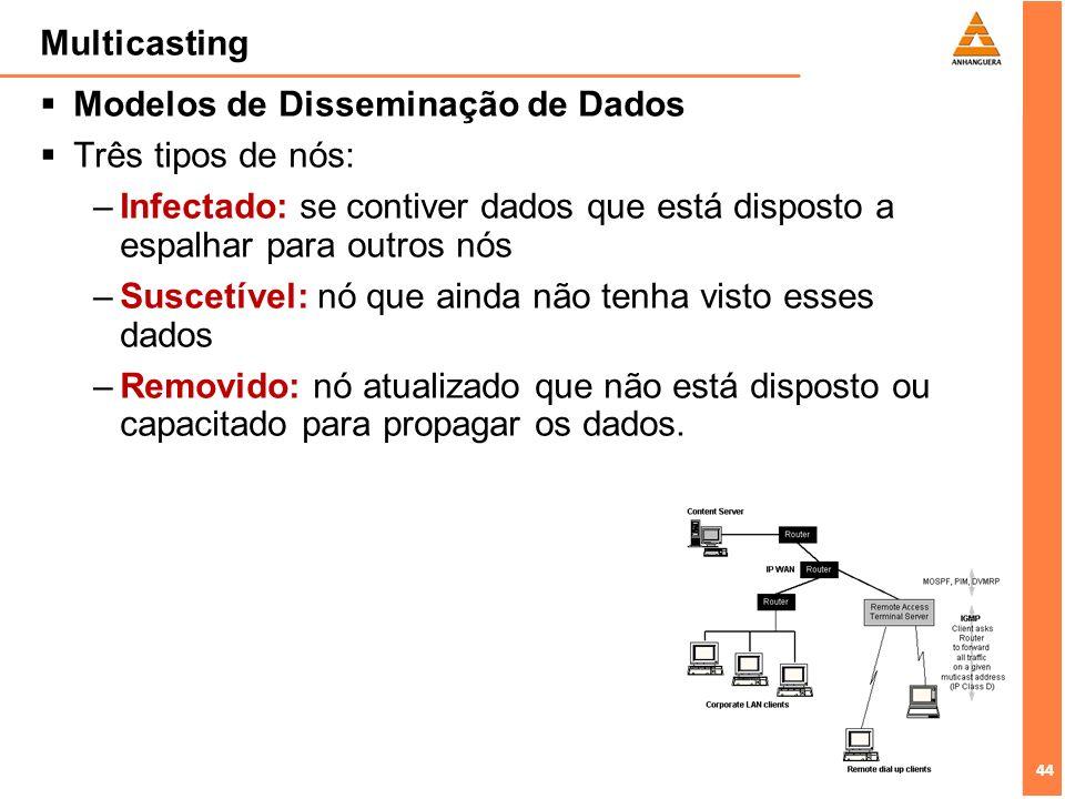 Multicasting Modelos de Disseminação de Dados. Três tipos de nós: Infectado: se contiver dados que está disposto a espalhar para outros nós.