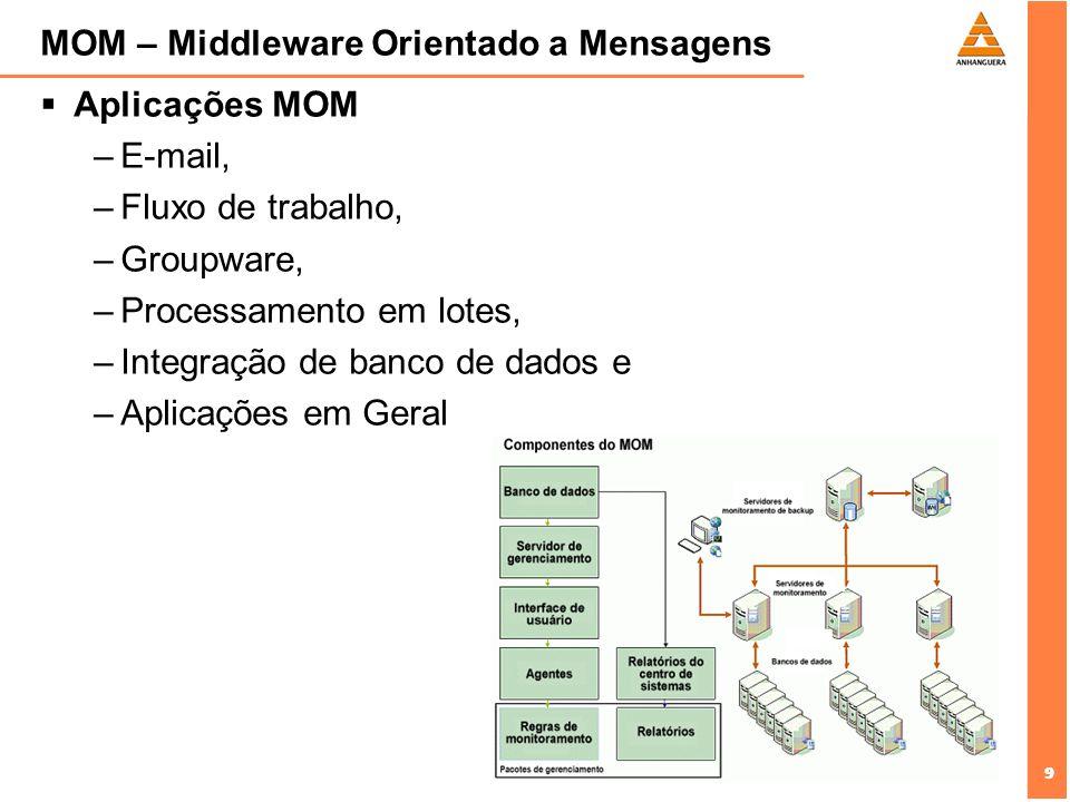 MOM – Middleware Orientado a Mensagens
