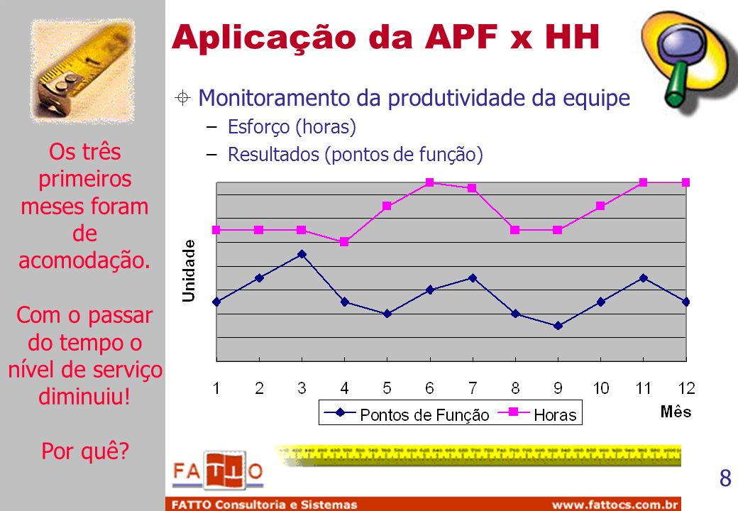 Aplicação da APF x HH Monitoramento da produtividade da equipe