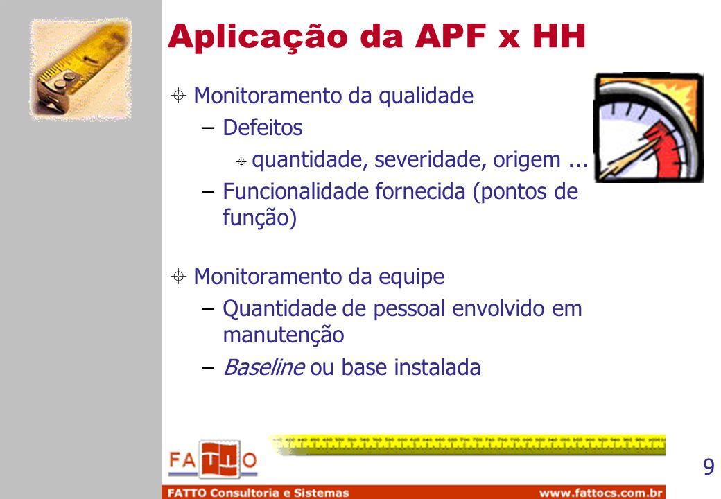 Aplicação da APF x HH Monitoramento da qualidade Defeitos