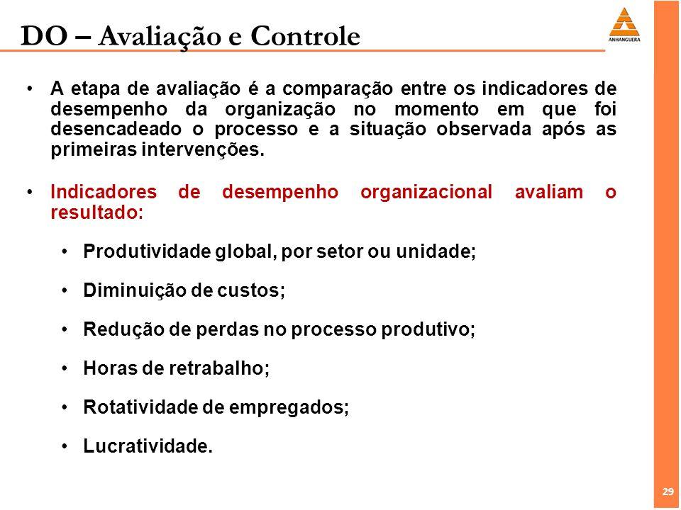 DO – Avaliação e Controle