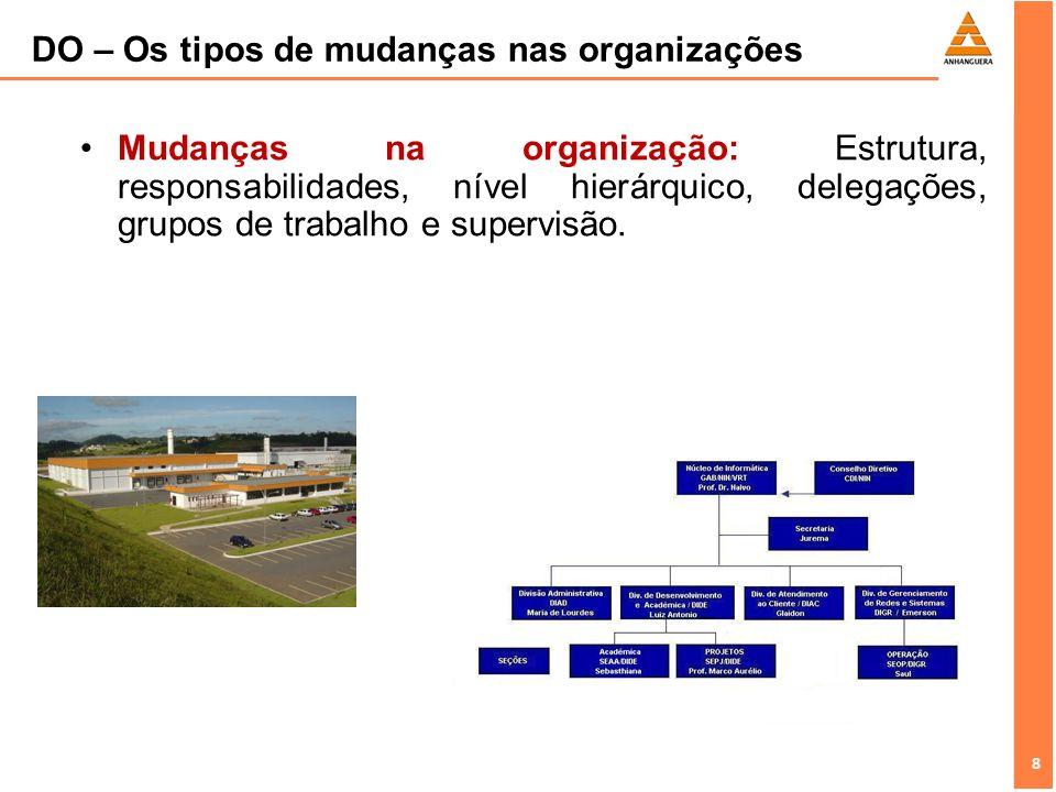DO – Os tipos de mudanças nas organizações
