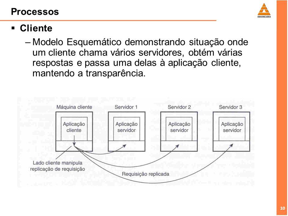 Processos Cliente.