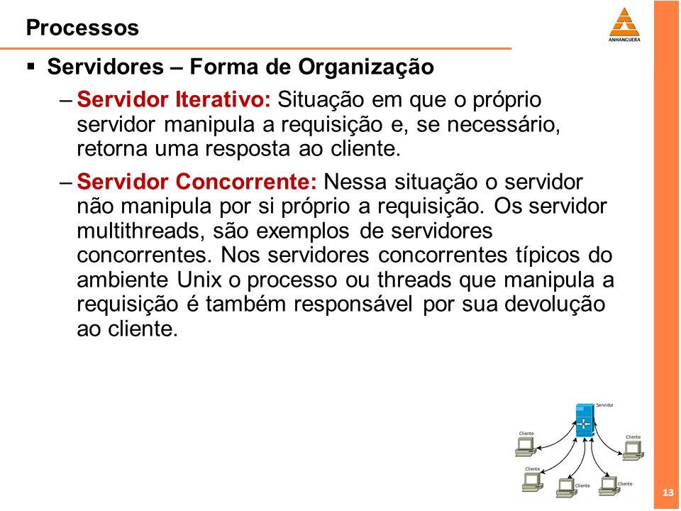 Processos Servidores – Forma de Organização.