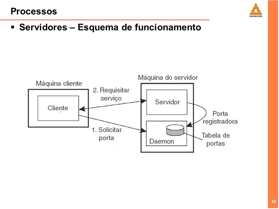 Processos Servidores – Esquema de funcionamento