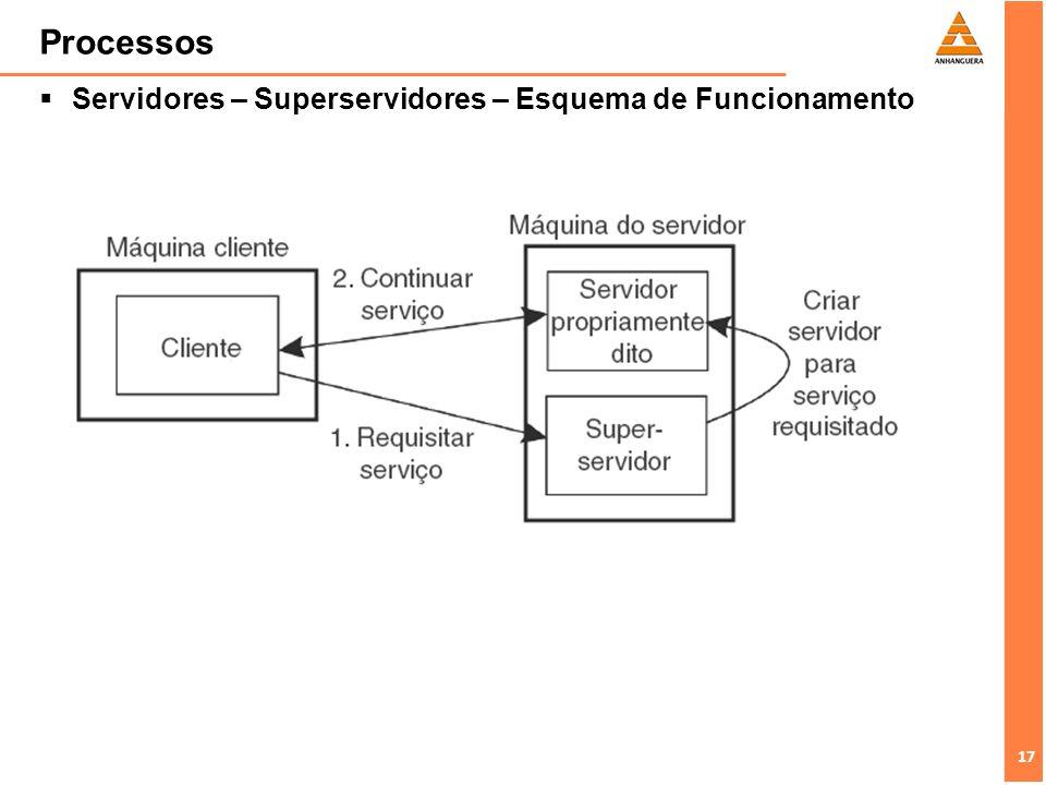 Processos Servidores – Superservidores – Esquema de Funcionamento