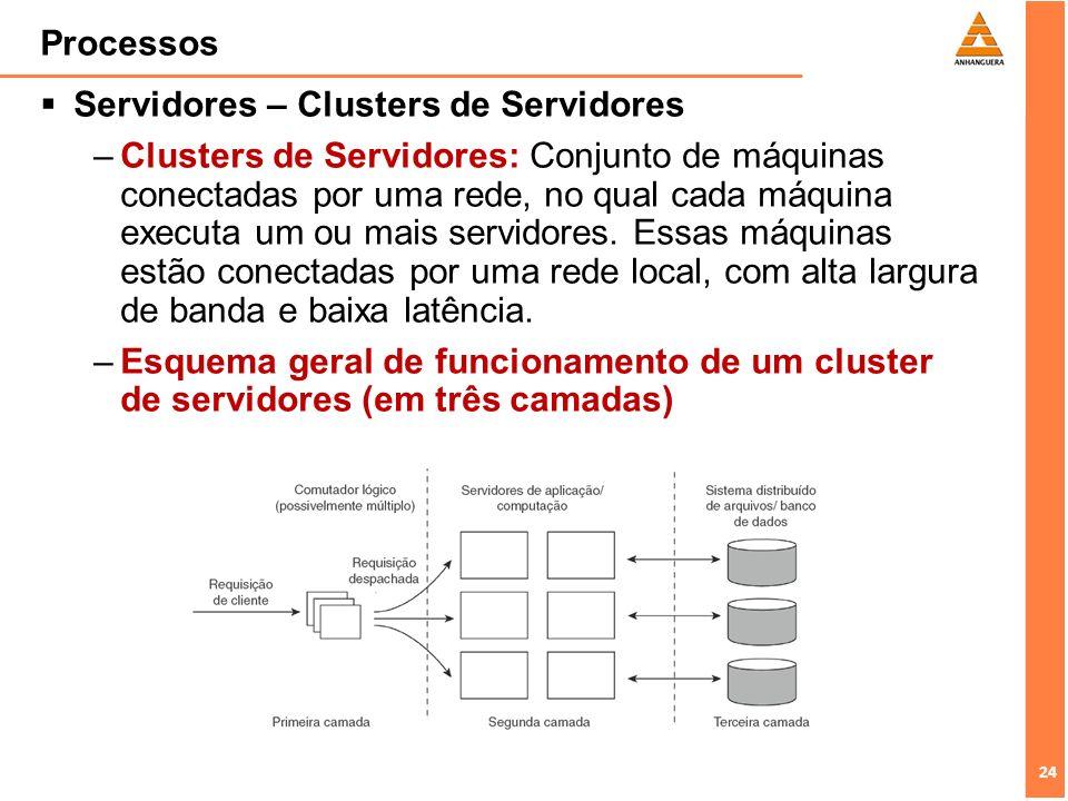 Processos Servidores – Clusters de Servidores.