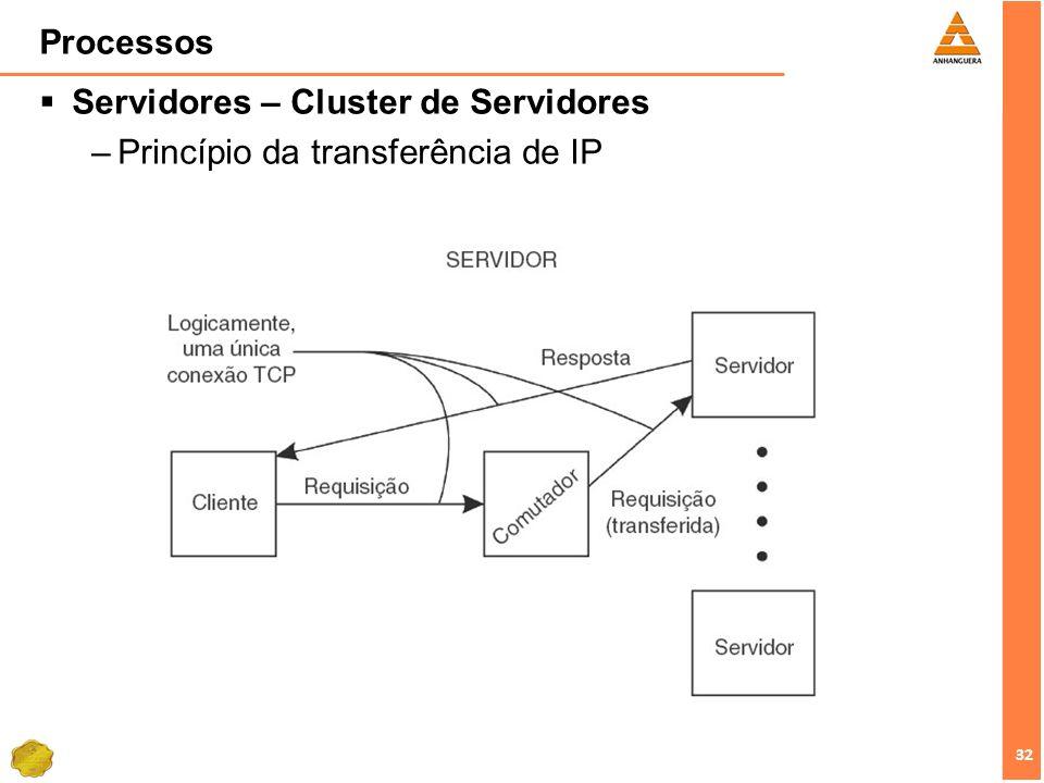 Processos Servidores – Cluster de Servidores Princípio da transferência de IP