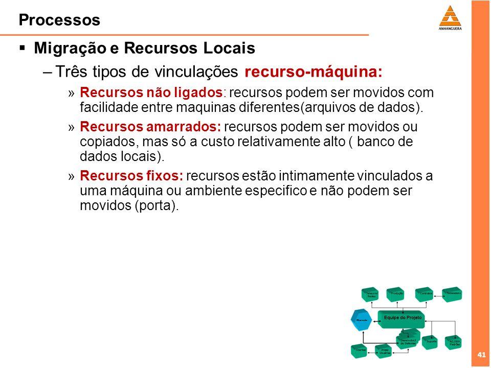 Migração e Recursos Locais Três tipos de vinculações recurso-máquina: