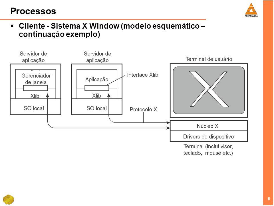 Processos Cliente - Sistema X Window (modelo esquemático – continuação exemplo)