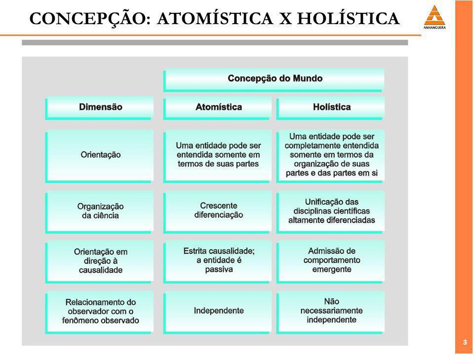 CONCEPÇÃO: ATOMÍSTICA X HOLÍSTICA