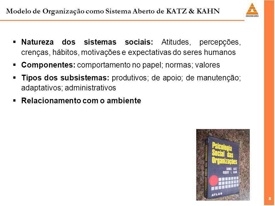Modelo de Organização como Sistema Aberto de KATZ & KAHN