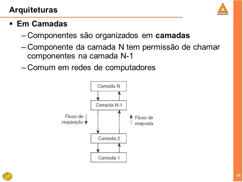 Arquiteturas Em Camadas. Componentes são organizados em camadas. Componente da camada N tem permissão de chamar componentes na camada N-1.