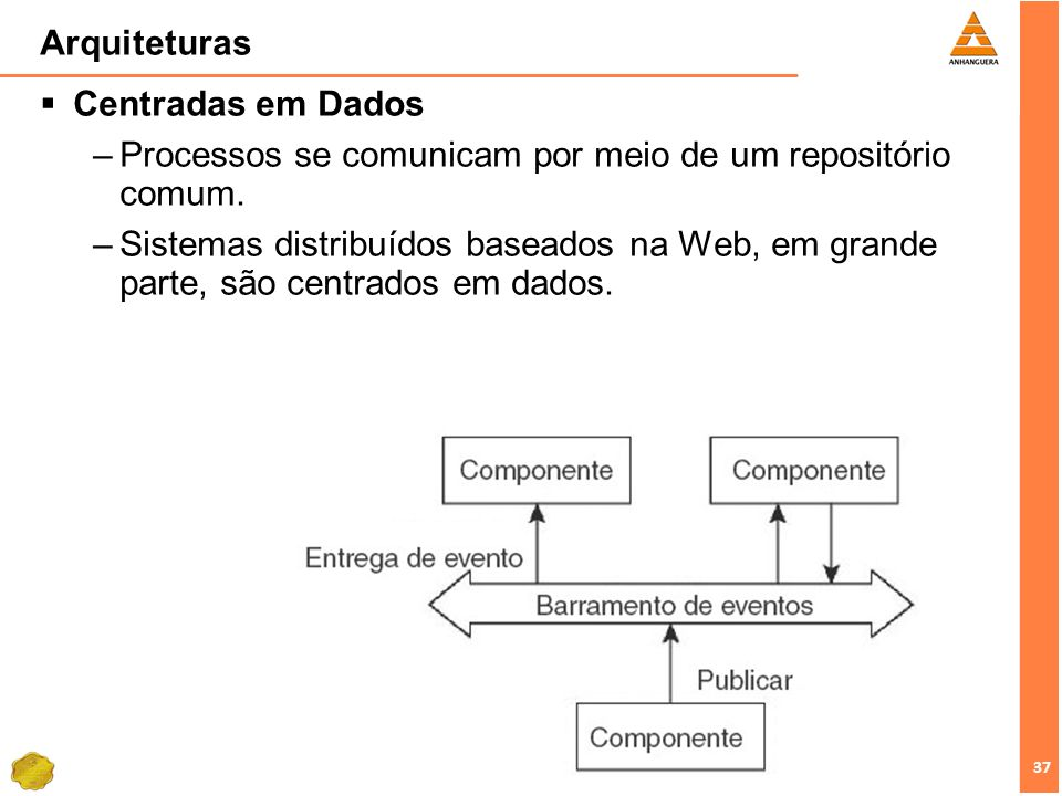 Arquiteturas Centradas em Dados. Processos se comunicam por meio de um repositório comum.