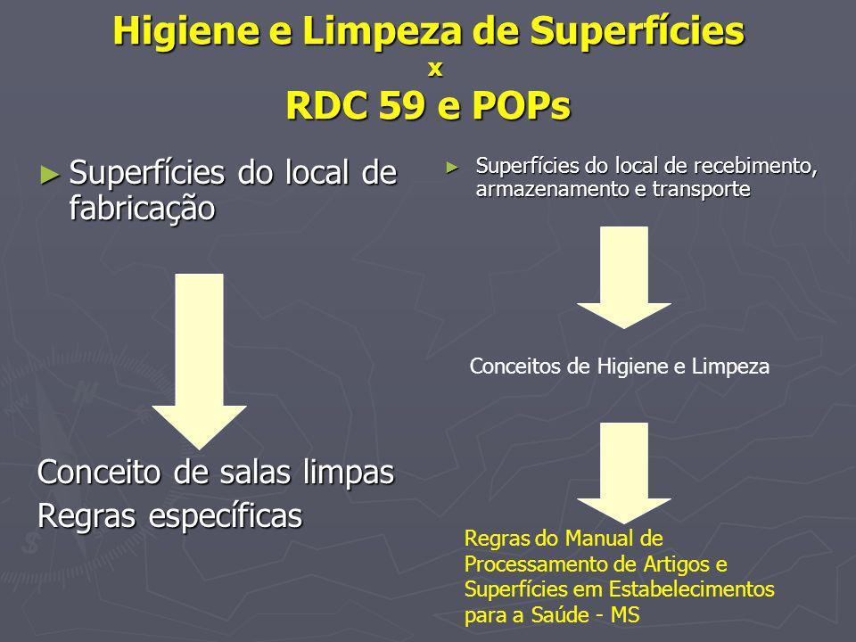 Higiene e Limpeza de Superfícies x RDC 59 e POPs