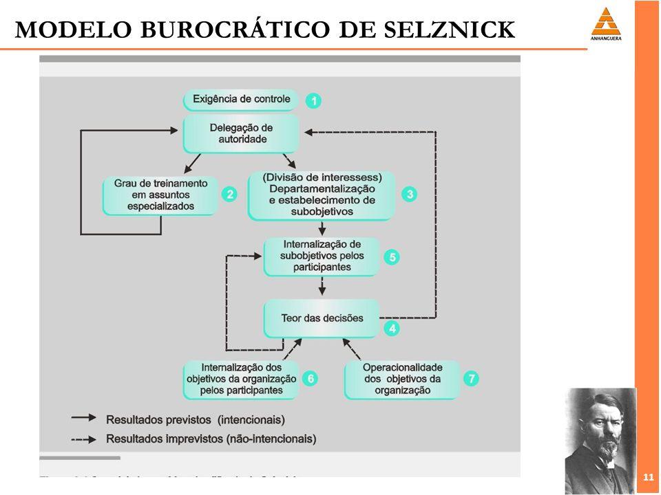 MODELO BUROCRÁTICO DE SELZNICK
