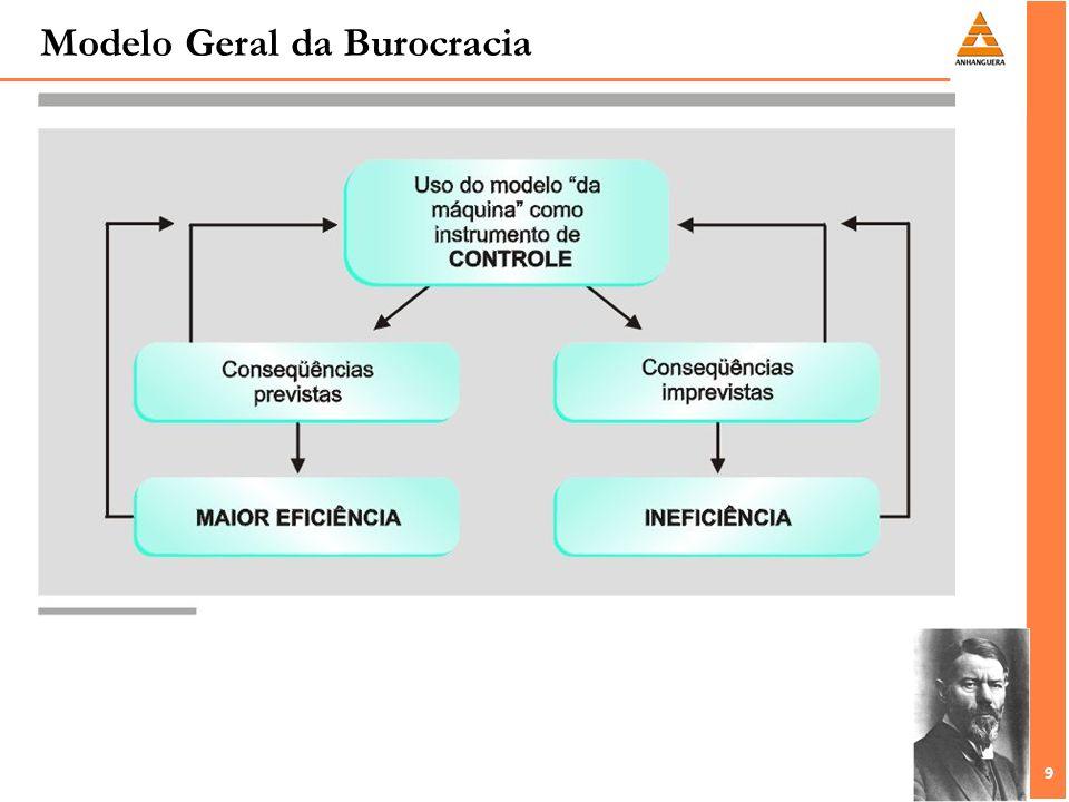 Modelo Geral da Burocracia