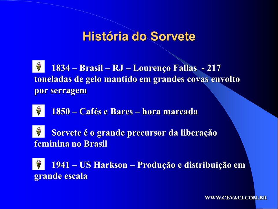História do Sorvete1834 – Brasil – RJ – Lourenço Fallas - 217 toneladas de gelo mantido em grandes covas envolto por serragem.