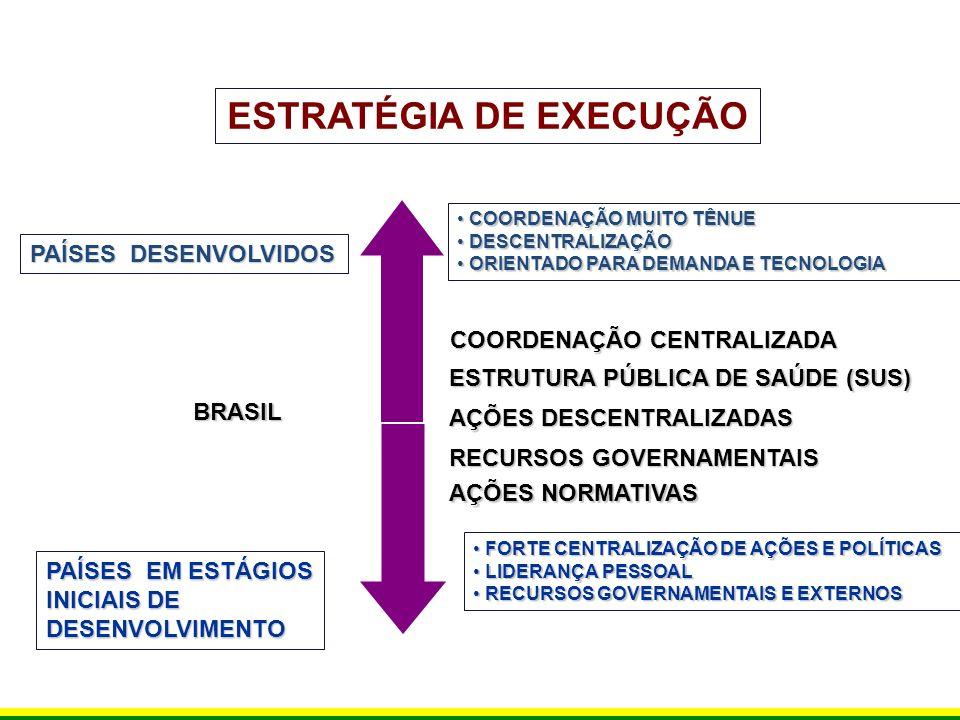 ESTRATÉGIA DE EXECUÇÃO