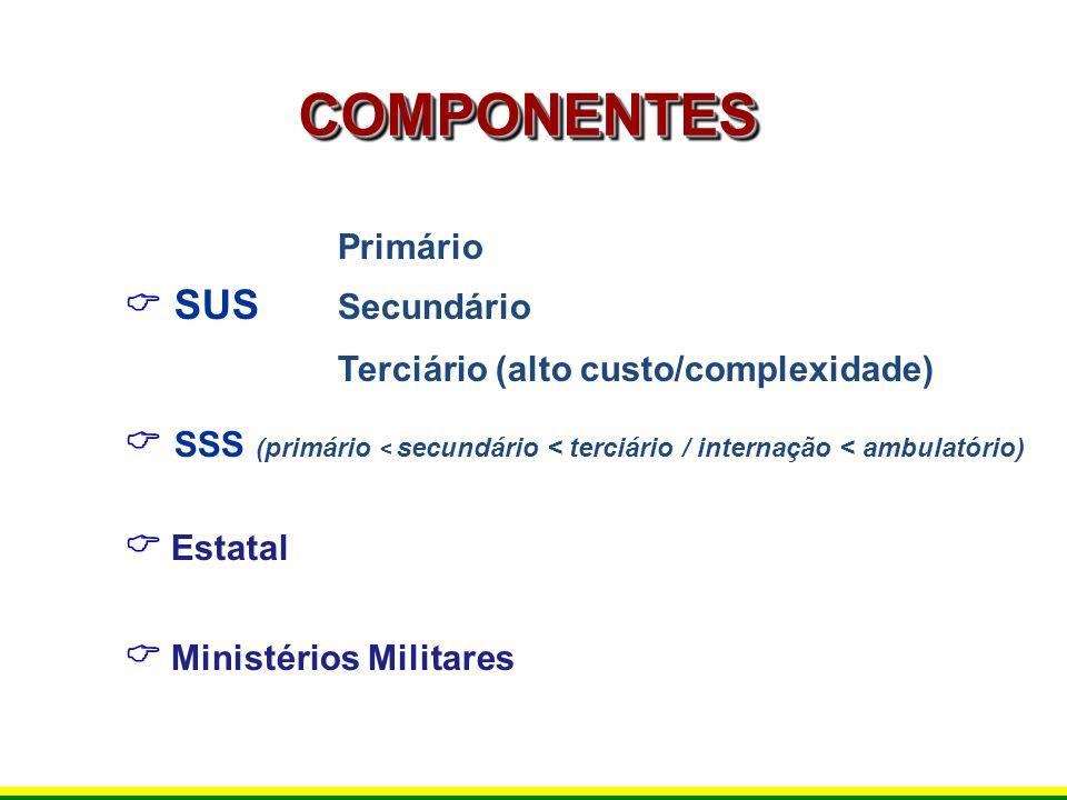 COMPONENTES Terciário (alto custo/complexidade)  SUS Secundário