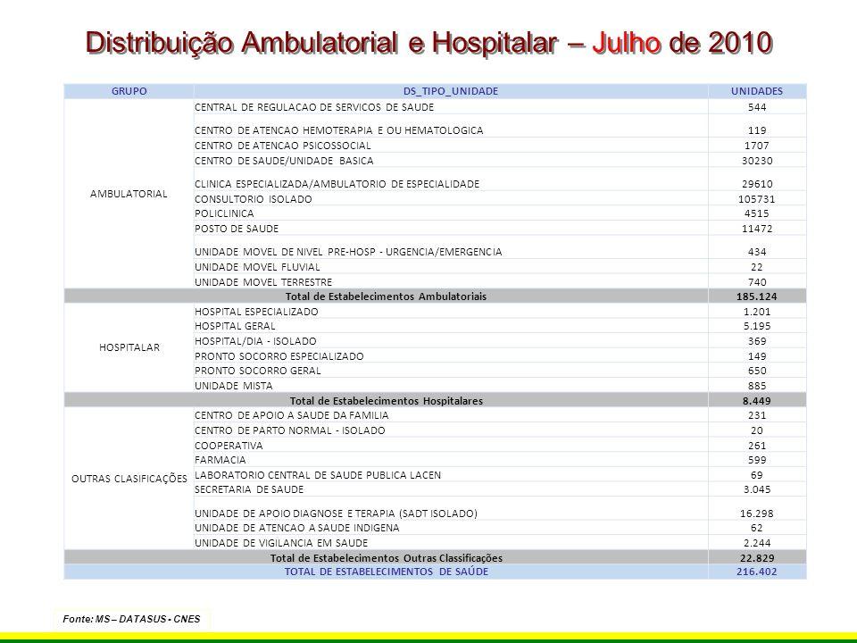 Distribuição Ambulatorial e Hospitalar – Julho de 2010