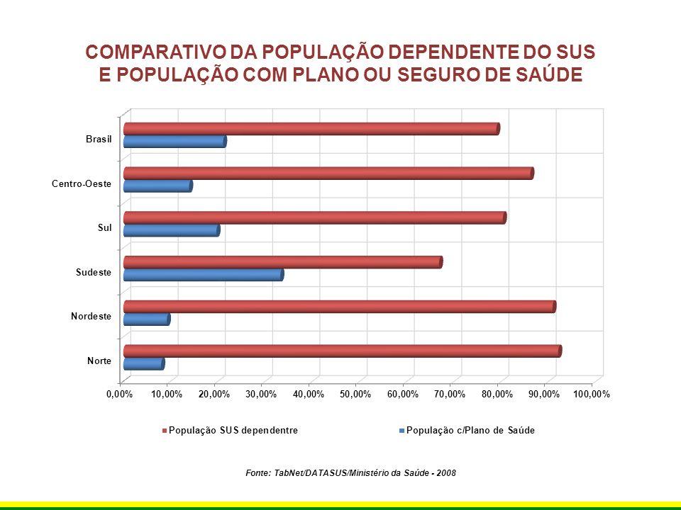 COMPARATIVO DA POPULAÇÃO DEPENDENTE DO SUS