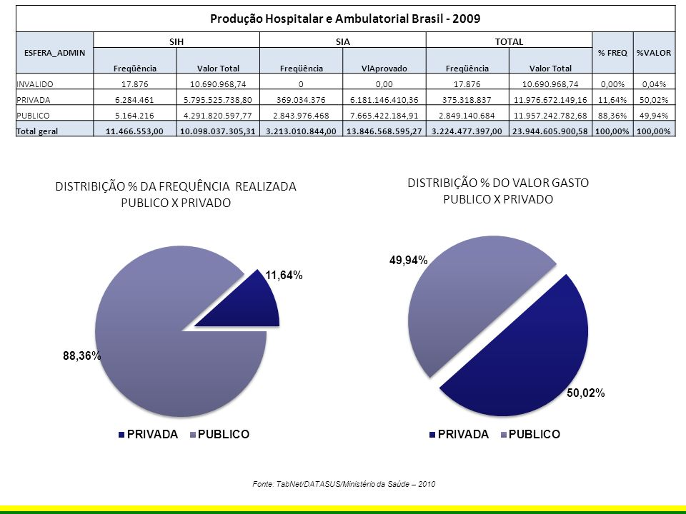 Produção Hospitalar e Ambulatorial Brasil - 2009