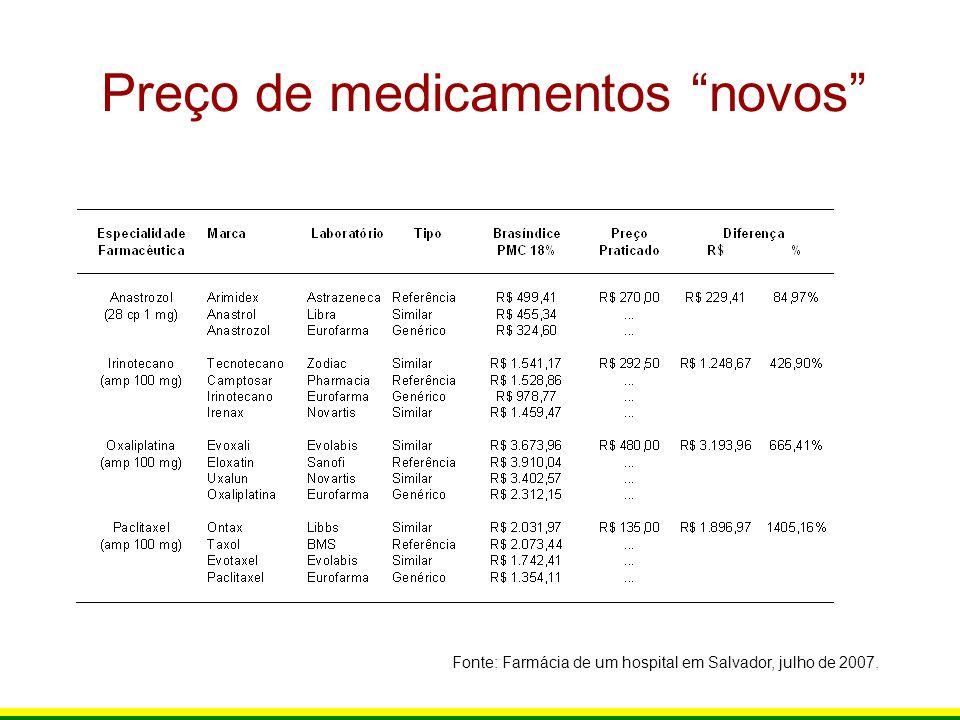 Preço de medicamentos novos