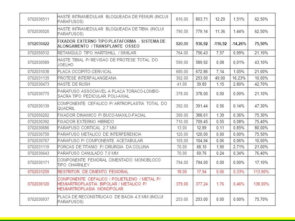 0702030511HASTE INTRAMEDULAR BLOQUEADA DE FEMUR (INCLUI PARAFUSOS) 816,00. 803,71. 12,29. 1,51% 62,50%