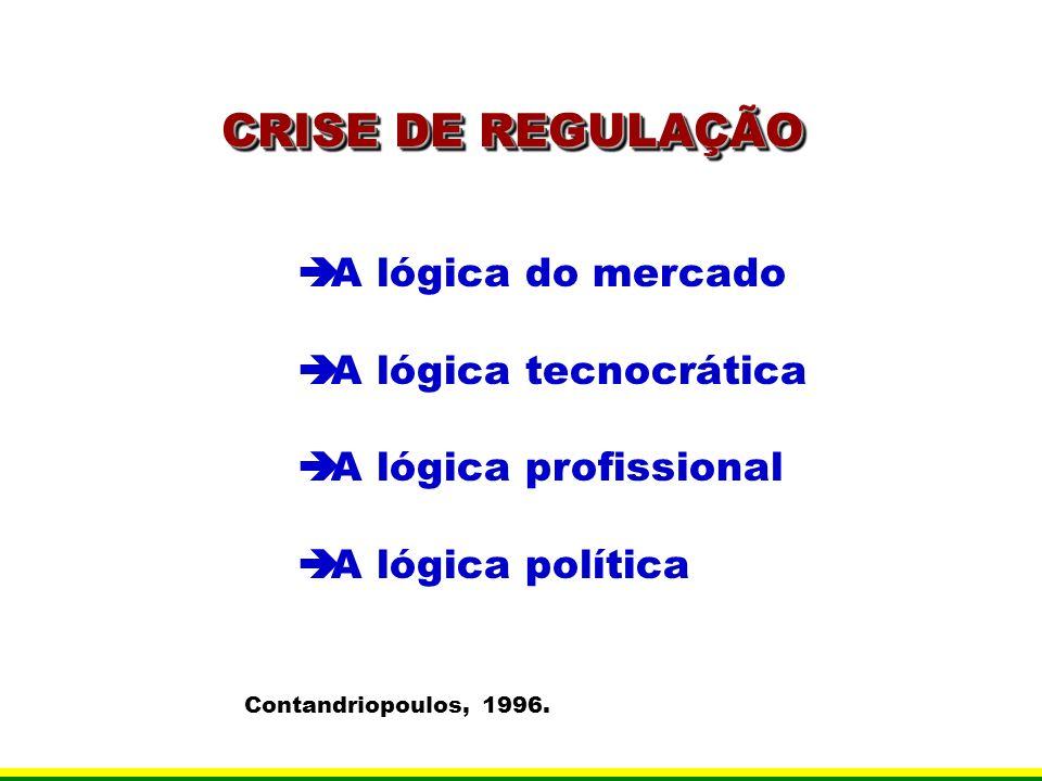 CRISE DE REGULAÇÃO A lógica do mercado A lógica tecnocrática