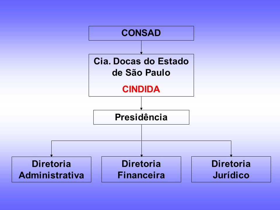 Cia. Docas do Estado de São Paulo