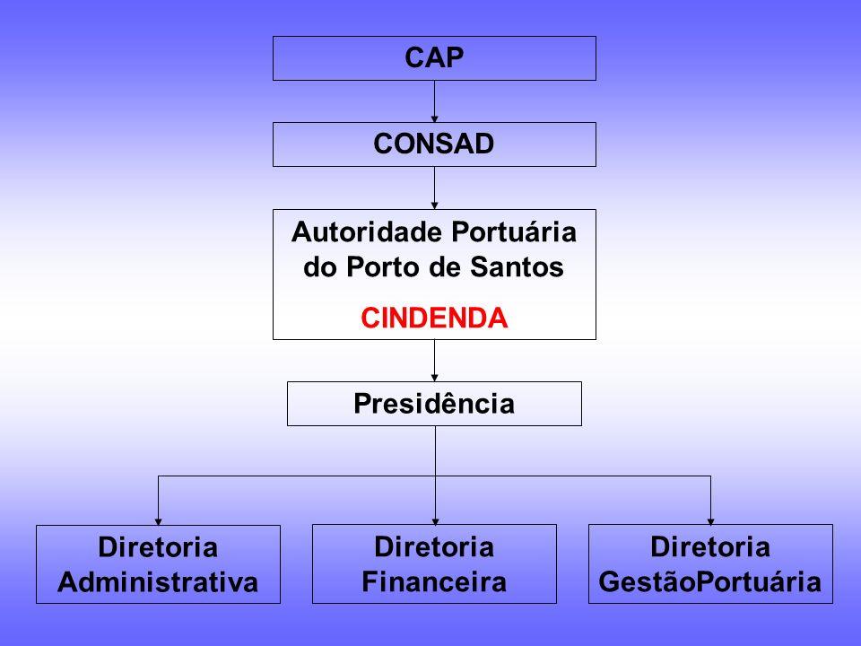 Autoridade Portuária do Porto de Santos
