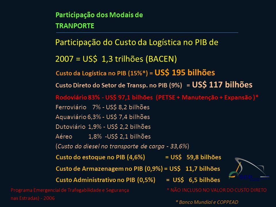 Participação do Custo da Logística no PIB de