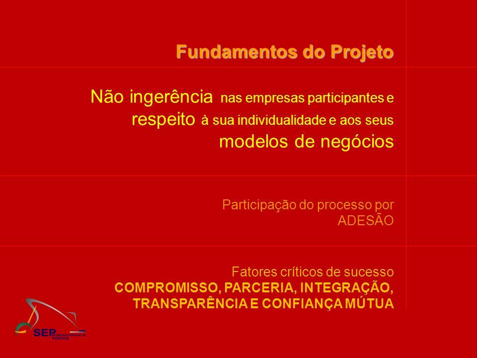 Fundamentos do Projeto