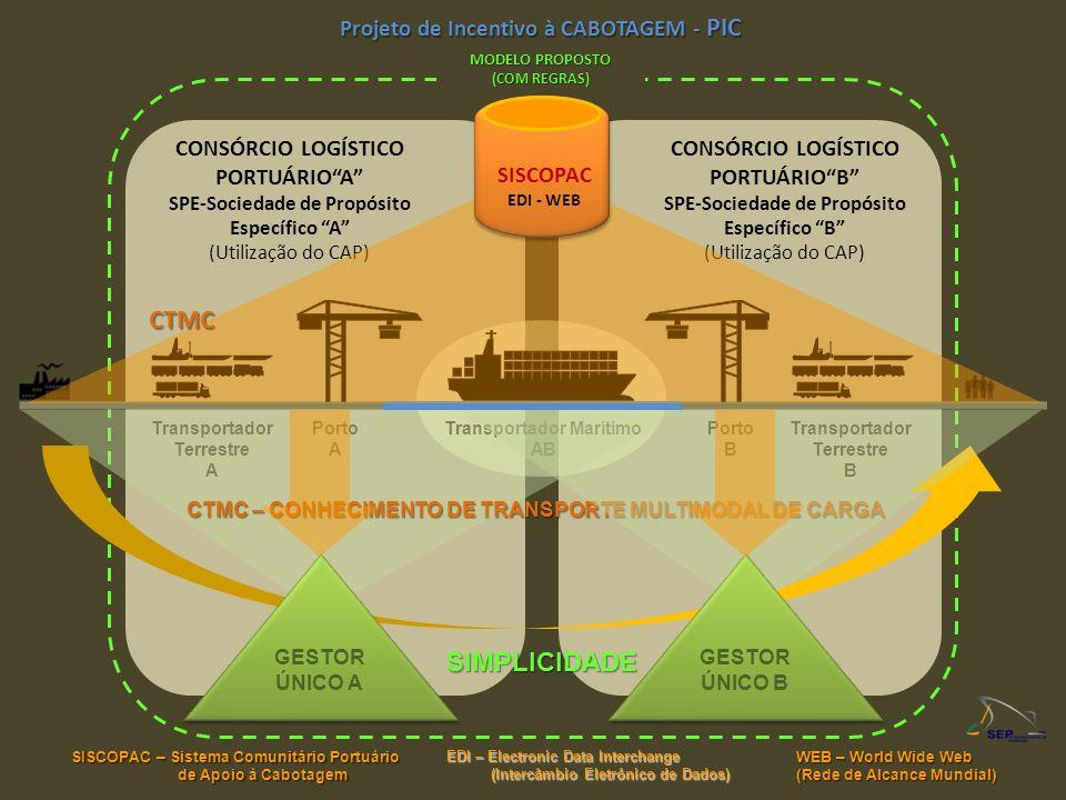 CTMC SIMPLICIDADE Projeto de Incentivo à CABOTAGEM - PIC SISCOPAC