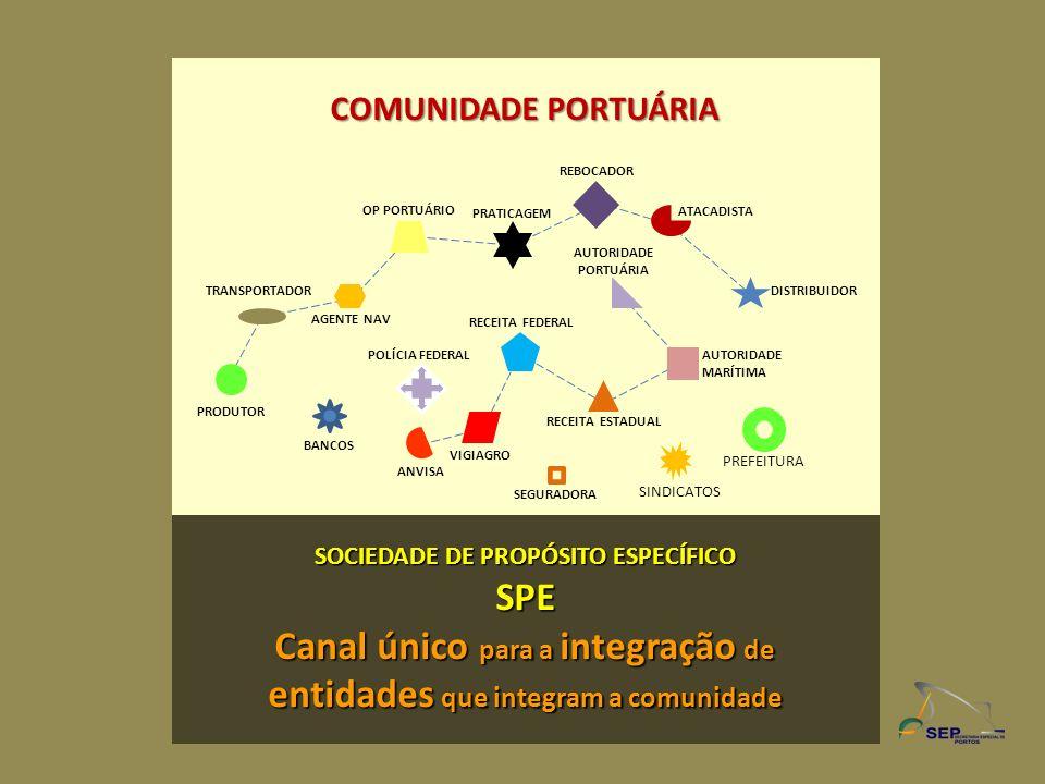 Canal único para a integração de entidades que integram a comunidade