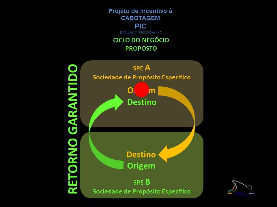 RETORNO GARANTIDO Origem Destino Destino Origem PIC