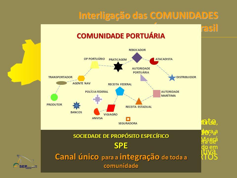 Interligação das COMUNIDADES PORTUÁRIAS no Brasil