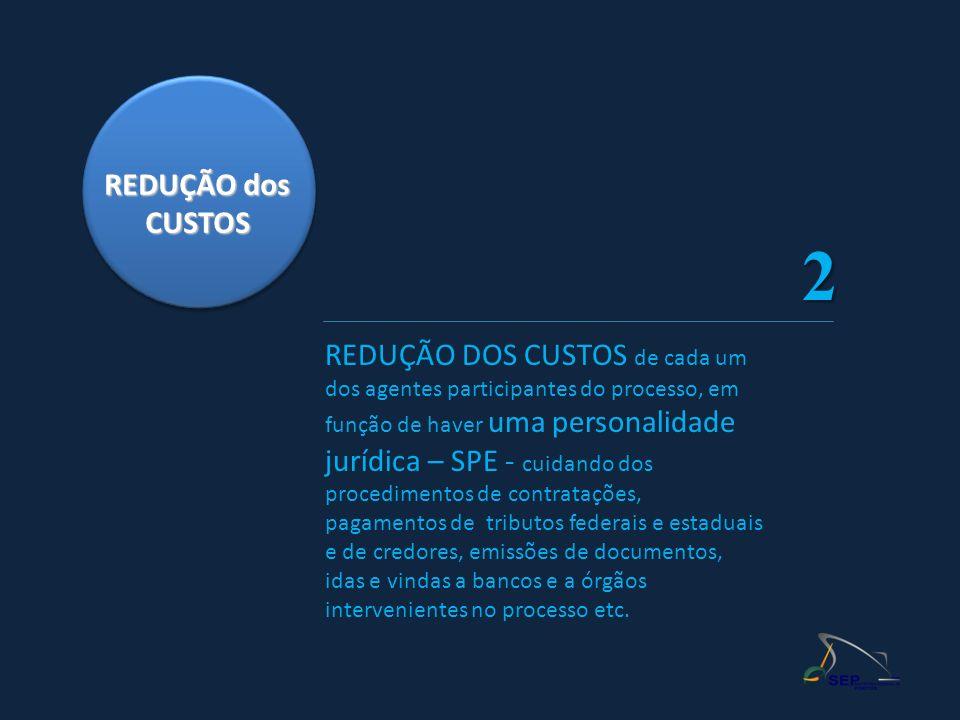 REDUÇÃO dos CUSTOS. 2.